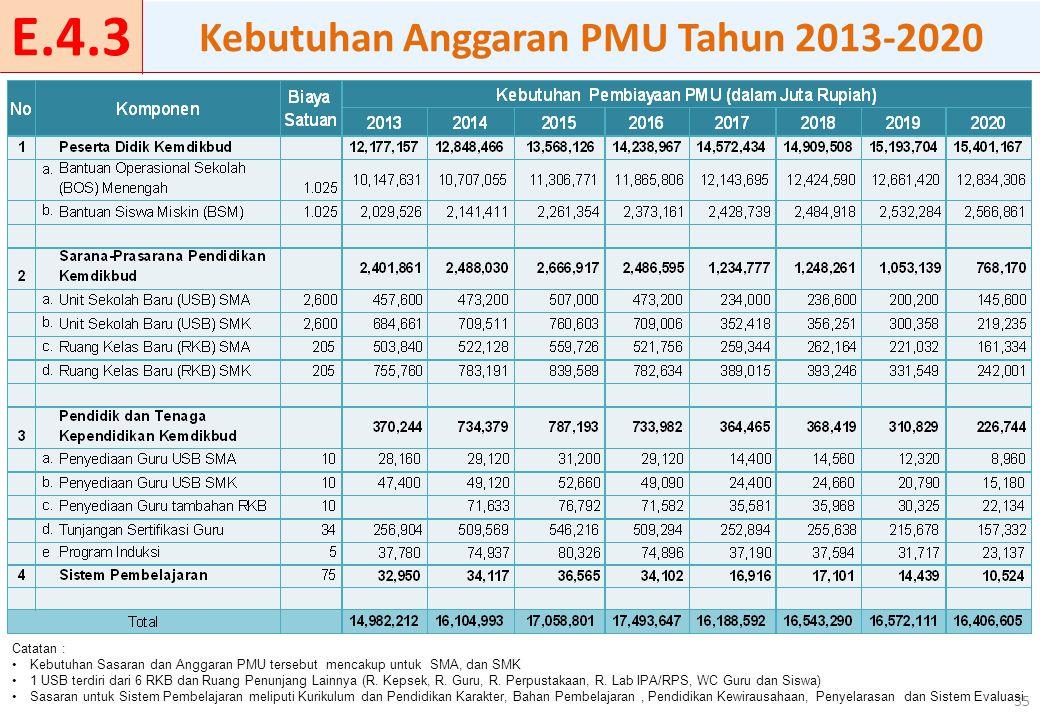35 Kebutuhan Anggaran PMU Tahun 2013-2020 Catatan : Kebutuhan Sasaran dan Anggaran PMU tersebut mencakup untuk SMA, dan SMK 1 USB terdiri dari 6 RKB d
