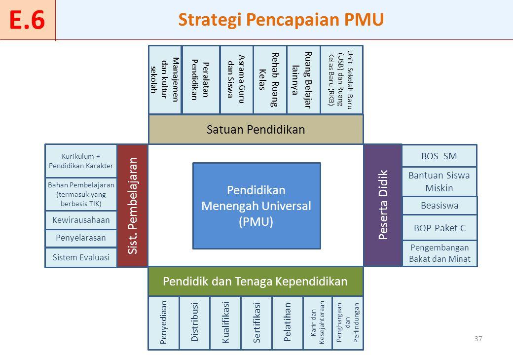 37 Pendidikan Menengah Universal (PMU) Pendidik dan Tenaga Kependidikan Peserta Didik BOS SM Penyediaan Distribusi Kualifikasi Sertifikasi Pelatihan K