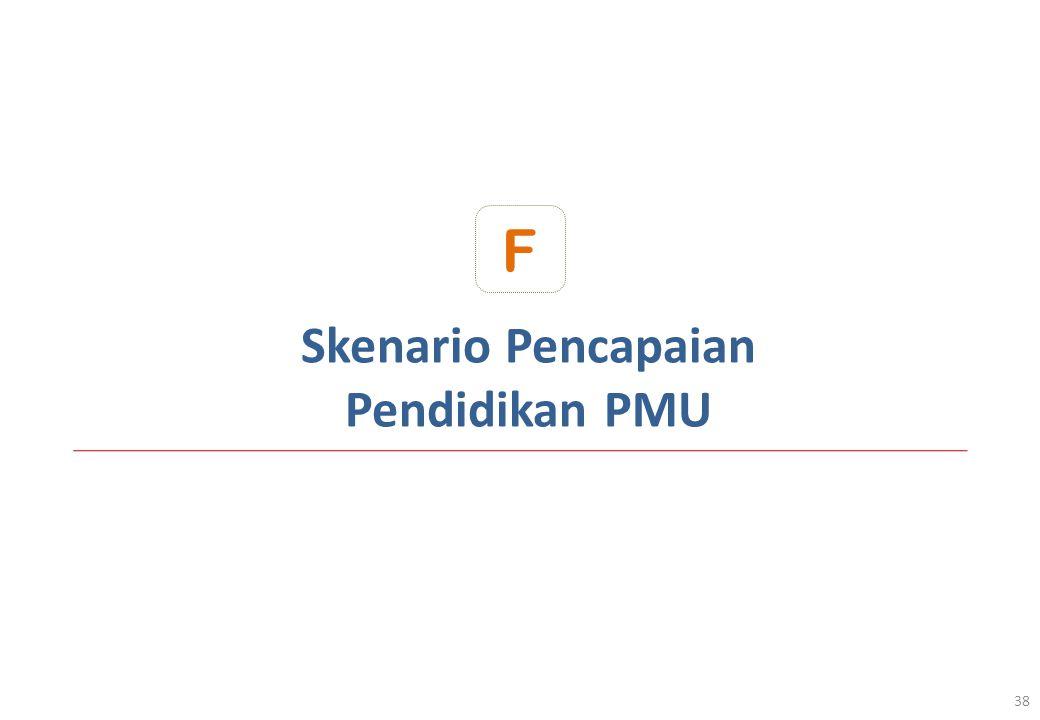 Skenario Pencapaian Pendidikan PMU 38 F