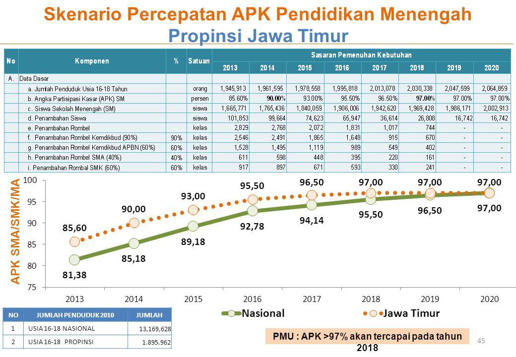 45 APK SMA/SMK/MA Skenario Percepatan APK Pendidikan Menengah Propinsi Jawa Timur NOJUMLAH PENDUDUK 2010JUMLAH 1USIA 16-18 NASIONAL 13,169,628 2USIA 1