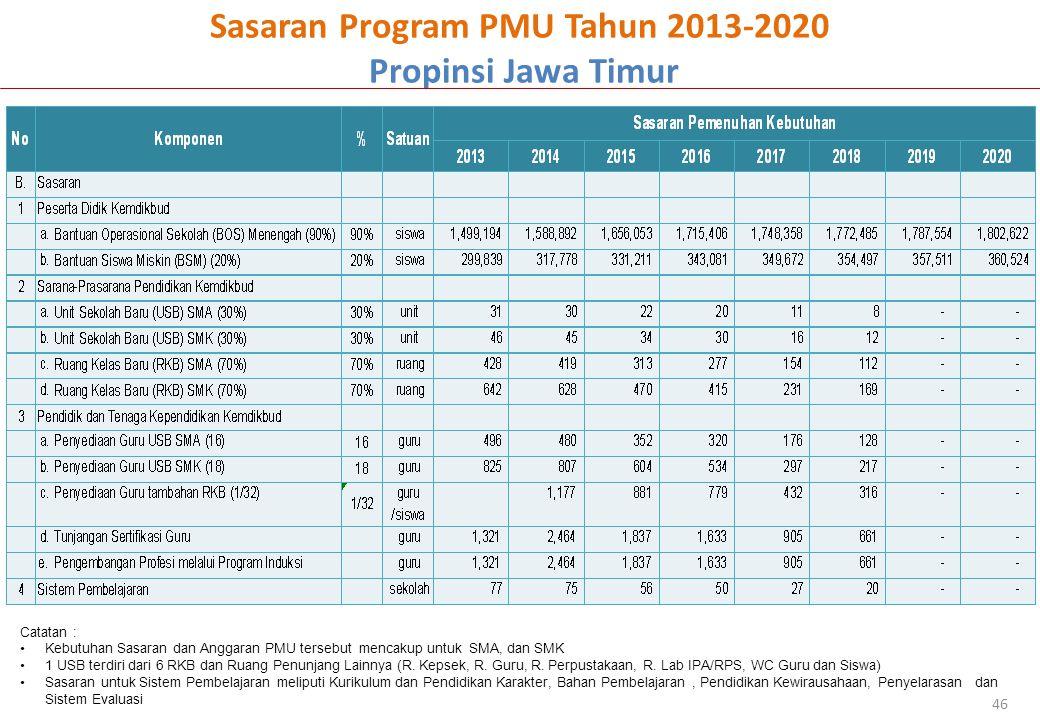 Sasaran Program PMU Tahun 2013-2020 Propinsi Jawa Timur 46 Catatan : Kebutuhan Sasaran dan Anggaran PMU tersebut mencakup untuk SMA, dan SMK 1 USB ter