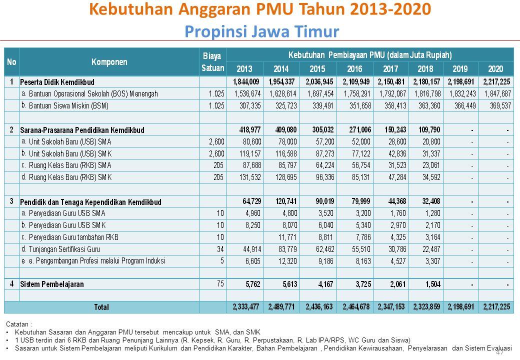 Kebutuhan Anggaran PMU Tahun 2013-2020 Propinsi Jawa Timur 47 Catatan : Kebutuhan Sasaran dan Anggaran PMU tersebut mencakup untuk SMA, dan SMK 1 USB