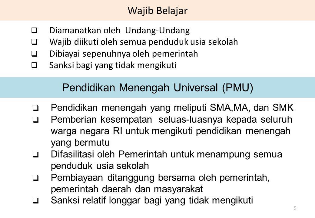 Wajib Belajar  Diamanatkan oleh Undang-Undang  Wajib diikuti oleh semua penduduk usia sekolah  Dibiayai sepenuhnya oleh pemerintah  Sanksi bagi ya