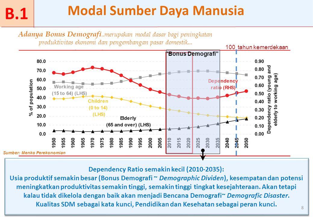 Adanya Bonus Demografi..merupakan modal dasar bagi peningkatan produktivitas ekonomi dan pengembangan pasar domestik... Modal Sumber Daya Manusia 8 10