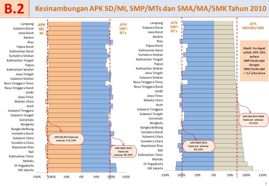 Kabupaten/Kota 30 Nasional Provinsi Alur Pikir Perencanaan Kebutuhan PMU E.2.2