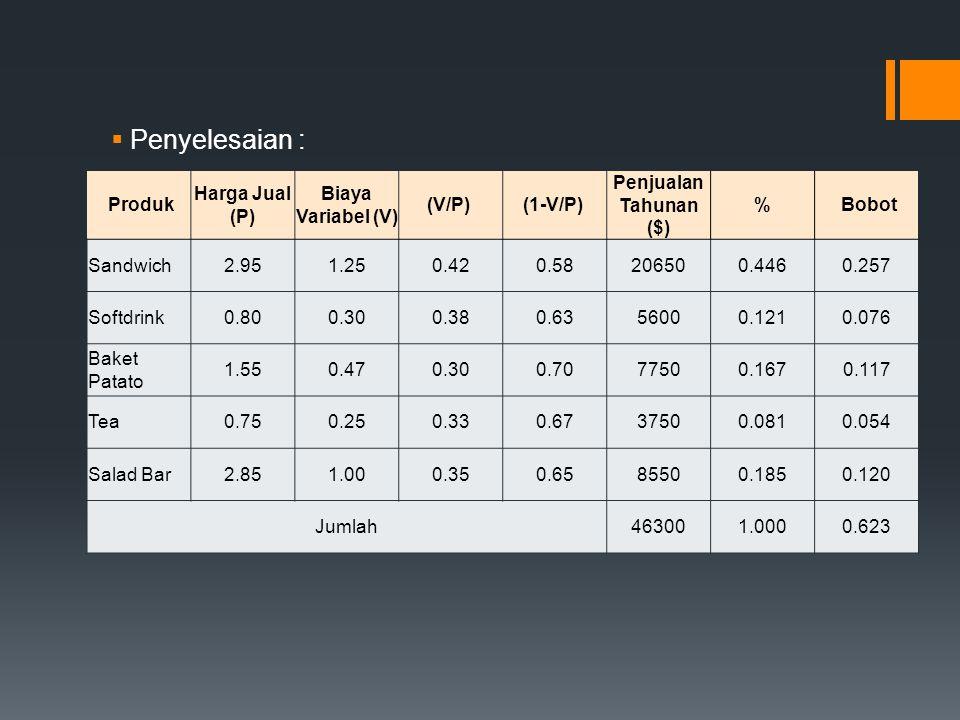  Penyelesaian : Produk Harga Jual (P) Biaya Variabel (V) (V/P) (1-V/P) Penjualan Tahunan ($) % Bobot Sandwich2.951.250.420.58206500.4460.257 Softdrin