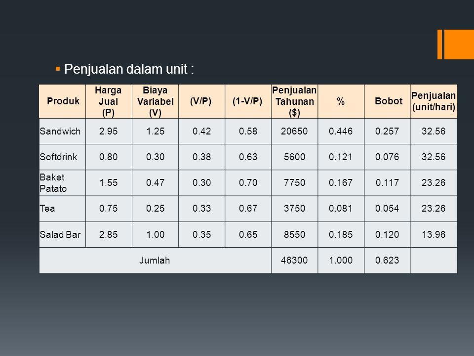  Penjualan dalam unit : Produk Harga Jual (P) Biaya Variabel (V) (V/P) (1-V/P) Penjualan Tahunan ($) % Bobot Penjualan (unit/hari) Sandwich2.951.250.
