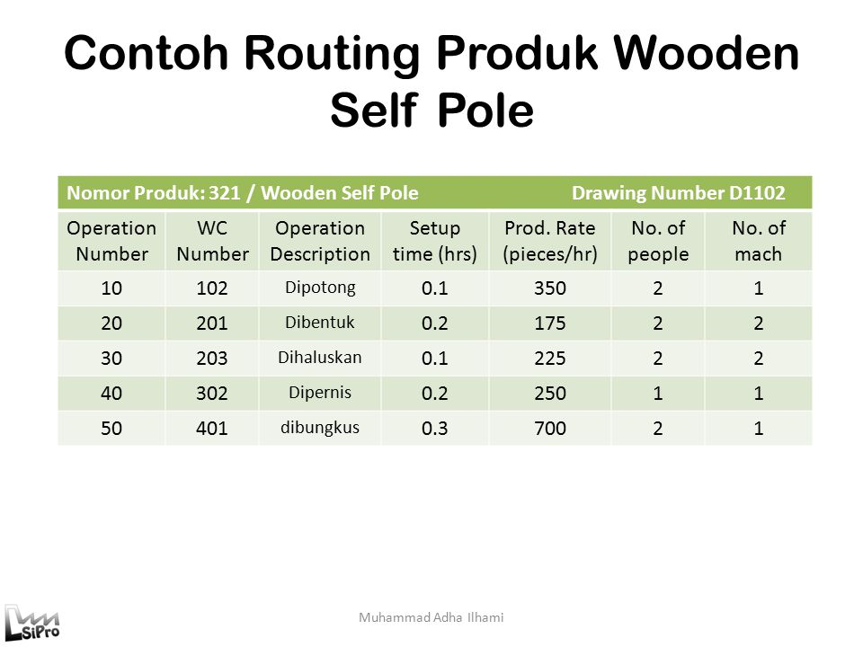 Muhammad Adha Ilhami Contoh Routing Produk Wooden Self Pole Nomor Produk: 321 / Wooden Self Pole Drawing Number D1102 Operation Number WC Number Opera