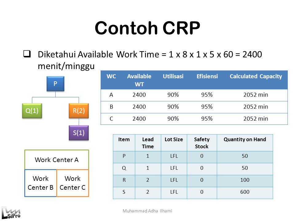 Contoh CRP Muhammad Adha Ilhami  Diketahui Available Work Time = 1 x 8 x 1 x 5 x 60 = 2400 menit/minggu P P Q(1) R(2) S(1) Work Center A Work Center B Work Center C WCAvailable WT UtilisasiEfisiensiCalculated Capacity A240090%95%2052 min B240090%95%2052 min C240090%95%2052 min ItemLead Time Lot SizeSafety Stock Quantity on Hand P1LFL050 Q1LFL050 R2LFL0100 S2LFL0600