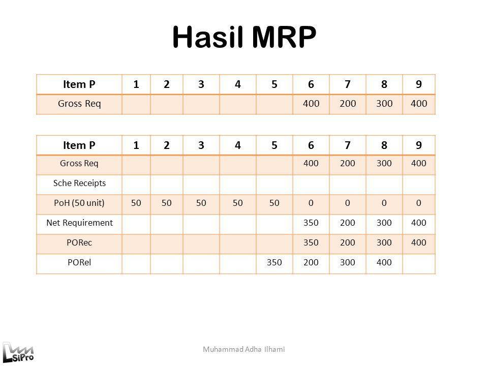 Hasil MRP Muhammad Adha Ilhami Item P123456789 Gross Req400200300400 Item P123456789 Gross Req400200300400 Sche Receipts PoH (50 unit)50 0000 Net Requirement350200300400 PORec350200300400 PORel350200300400