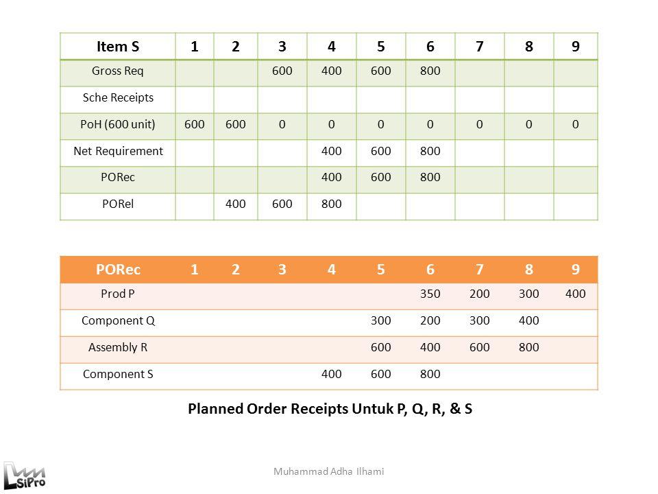 Muhammad Adha Ilhami Item S123456789 Gross Req600400600800 Sche Receipts PoH (600 unit)600 0000000 Net Requirement400600800 PORec400600800 PORel400600800 PORec123456789 Prod P350200300400 Component Q300200300400 Assembly R600400600800 Component S400600800 Planned Order Receipts Untuk P, Q, R, & S