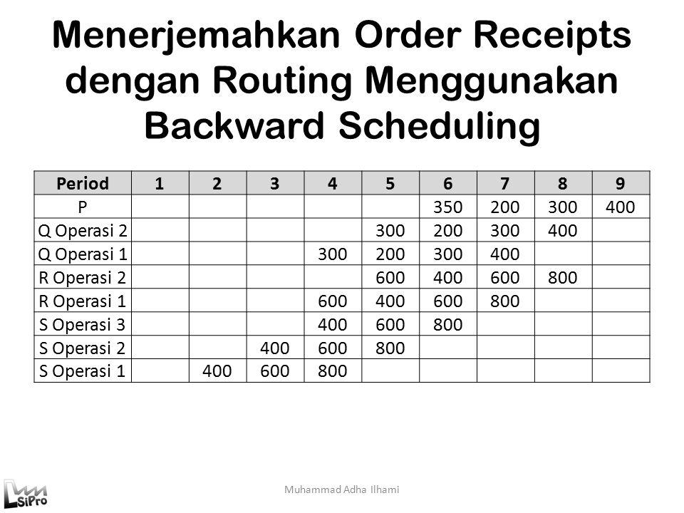 Menerjemahkan Order Receipts dengan Routing Menggunakan Backward Scheduling Muhammad Adha Ilhami Period123456789 P 350200300400 Q Operasi 2 300200300400 Q Operasi 1 300200300400 R Operasi 2 600400600800 R Operasi 1 600400600800 S Operasi 3 400600800 S Operasi 2 400600800 S Operasi 1 400600800