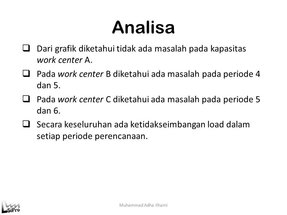 Analisa Muhammad Adha Ilhami  Dari grafik diketahui tidak ada masalah pada kapasitas work center A.