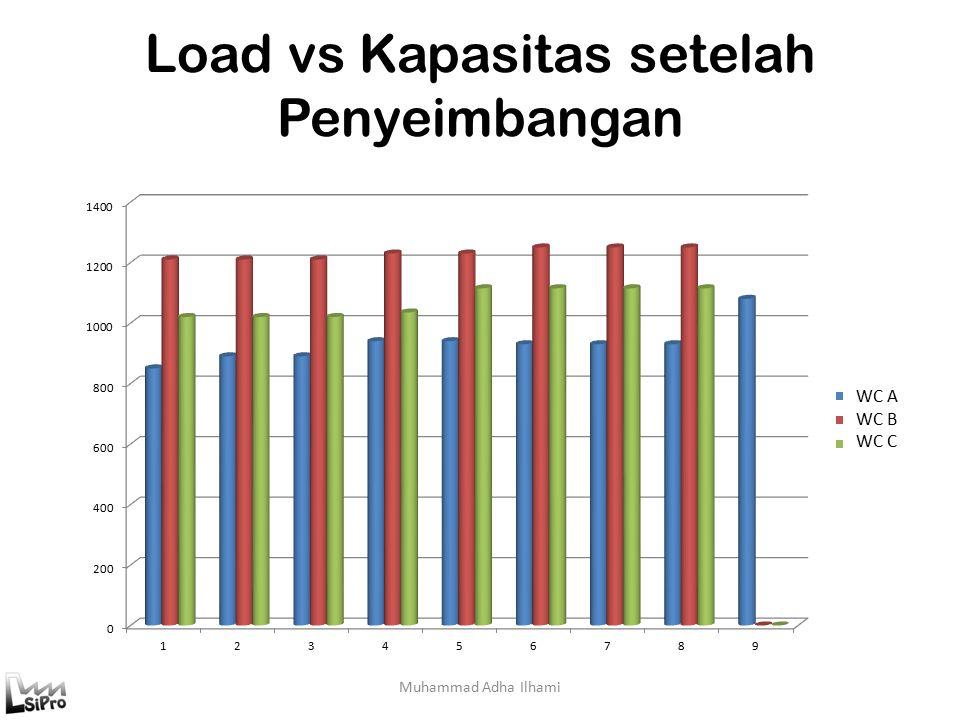 Load vs Kapasitas setelah Penyeimbangan Muhammad Adha Ilhami WC A WC B WC C