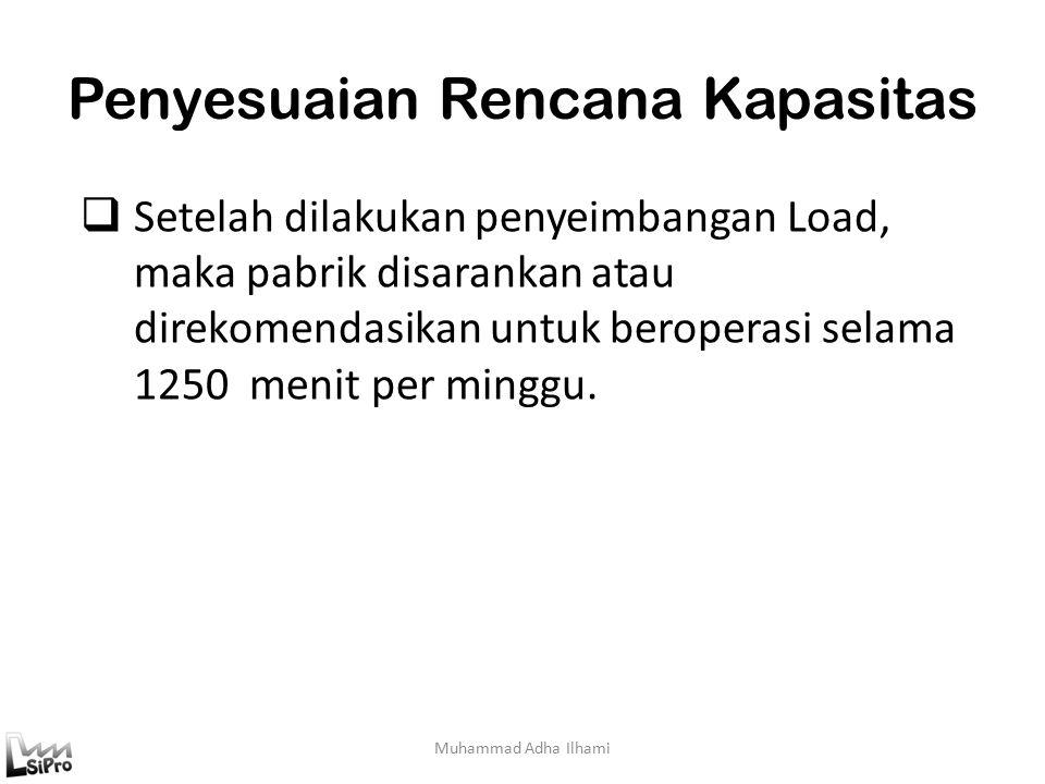 Penyesuaian Rencana Kapasitas Muhammad Adha Ilhami  Setelah dilakukan penyeimbangan Load, maka pabrik disarankan atau direkomendasikan untuk beroperasi selama 1250 menit per minggu.