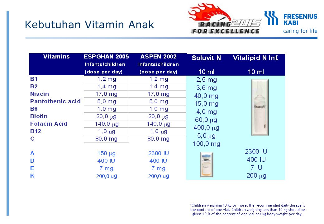 Kebutuhan Vitamin Anak *Children weighing 10 kg or more, the recommended daily dosage is the content of one vial. Children weighing less than 10 kg sh