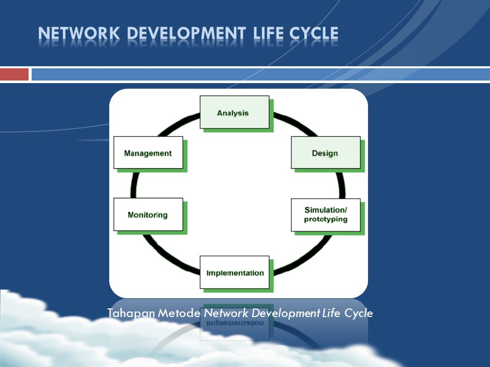 Tahapan Metode Network Development Life Cycle