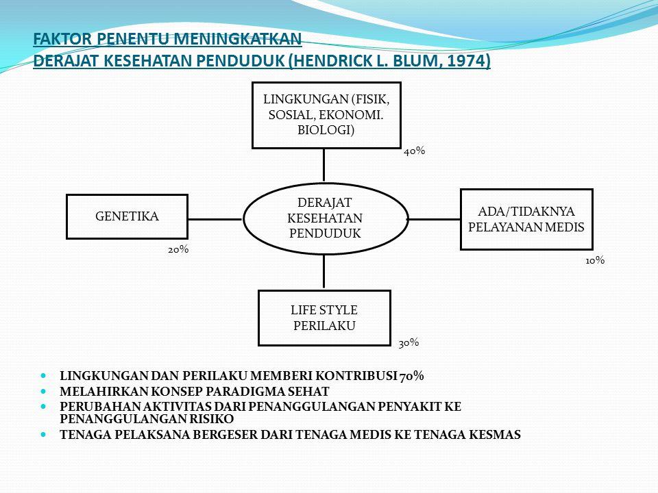 FAKTOR PENENTU MENINGKATKAN DERAJAT KESEHATAN PENDUDUK (HENDRICK L.