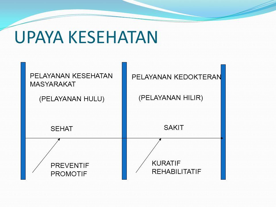 HUBUNGAN ANTAR DISIPLIN ILMU KESEHATAN MASYARAKAT MASALAH-MASLAH KESEHATAN MASYARAKAT (gizi, lingkungan, Perilaku, kesehatan Kerja, KIA PENDEKATAN PEMECAHAN MASALAH KESMAS: (manajemen, promosi/ Pendidikan kesehatan) TOOL (ANALISIS) EPIDEMIOLOGI BIOSTATISTIK
