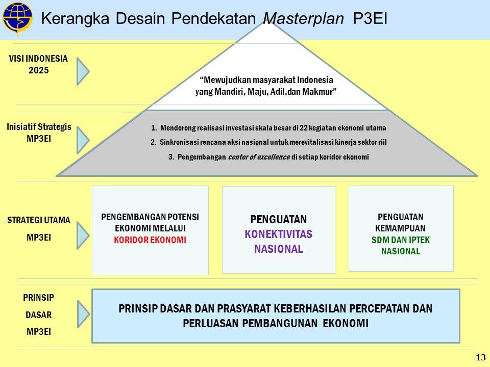 13 Kerangka Desain Pendekatan Masterplan P3EI PRINSIP DASAR DAN PRASYARAT KEBERHASILAN PERCEPATAN DAN PERLUASAN PEMBANGUNAN EKONOMI PENGEMBANGAN POTENSI EKONOMI MELALUI KORIDOR EKONOMI PENGUATAN KONEKTIVITAS NASIONAL PENGUATAN KEMAMPUAN SDM DAN IPTEK NASIONAL Mewujudkan masyarakat Indonesia yang Mandiri, Maju, Adil,dan Makmur 1.Mendorong realisasi investasi skala besar di 22 kegiatan ekonomi utama 2.Sinkronisasi rencana aksi nasional untuk merevitalisasi kinerja sektor riil 3.Pengembangan center of excellence di setiap koridor ekonomi VISI INDONESIA 2025 Inisiatif Strategis MP3EI STRATEGI UTAMA MP3EI PRINSIP DASAR MP3EI