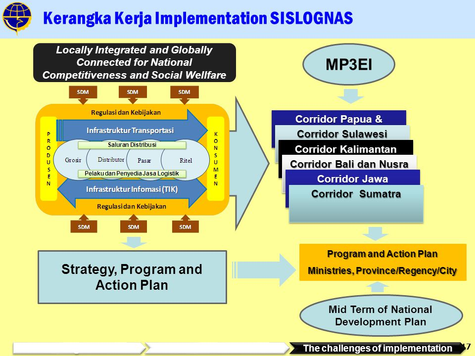 17 Kerangka Kerja Implementation SISLOGNAS Corridor Papua & Maluku Corridor Sulawesi Strategy, Program and Action Plan Program and Action Plan Ministries, Province/Regency/City Locally Integrated and Globally Connected for National Competitiveness and Social Wellfare MP3EI Mid Term of National Development Plan Corridor Kalimantan Corridor Bali dan Nusra Corridor Jawa Corridor Sumatra Background Substances The challenges of implementation