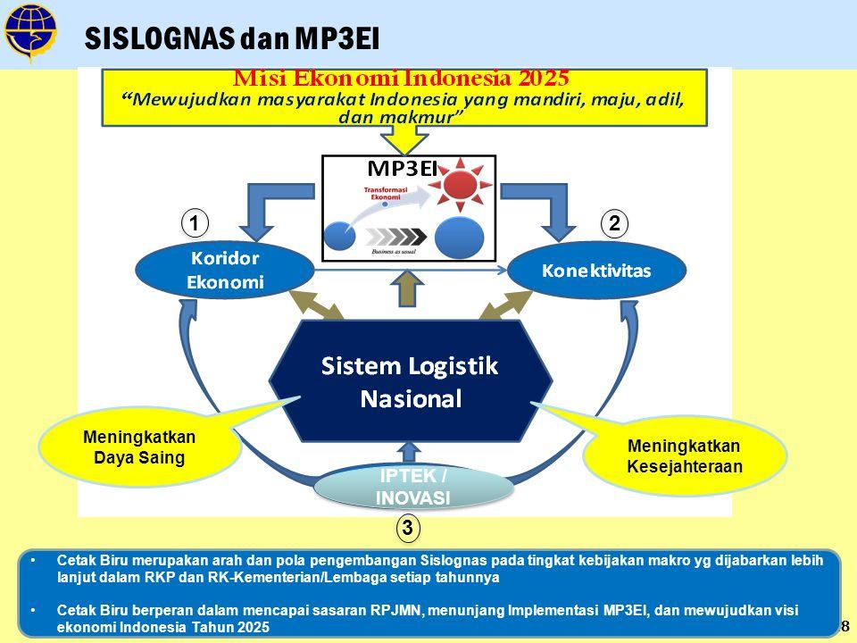 18 SISLOGNAS dan MP3EI Cetak Biru merupakan arah dan pola pengembangan Sislognas pada tingkat kebijakan makro yg dijabarkan lebih lanjut dalam RKP dan RK-Kementerian/Lembaga setiap tahunnya Cetak Biru berperan dalam mencapai sasaran RPJMN, menunjang Implementasi MP3EI, dan mewujudkan visi ekonomi Indonesia Tahun 2025 IPTEK / INOVASI 1 2 3 Meningkatkan Daya Saing Meningkatkan Kesejahteraan