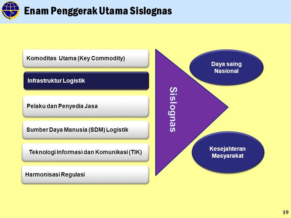 19 Enam Penggerak Utama Sislognas Sumber Daya Manusia (SDM) Logistik Infrastruktur Logistik Pelaku dan Penyedia Jasa Komoditas Utama (Key Commodity) Teknologi Informasi dan Komunikasi (TIK) Harmonisasi Regulasi Daya saing Nasional Kesejahteran Masyarakat