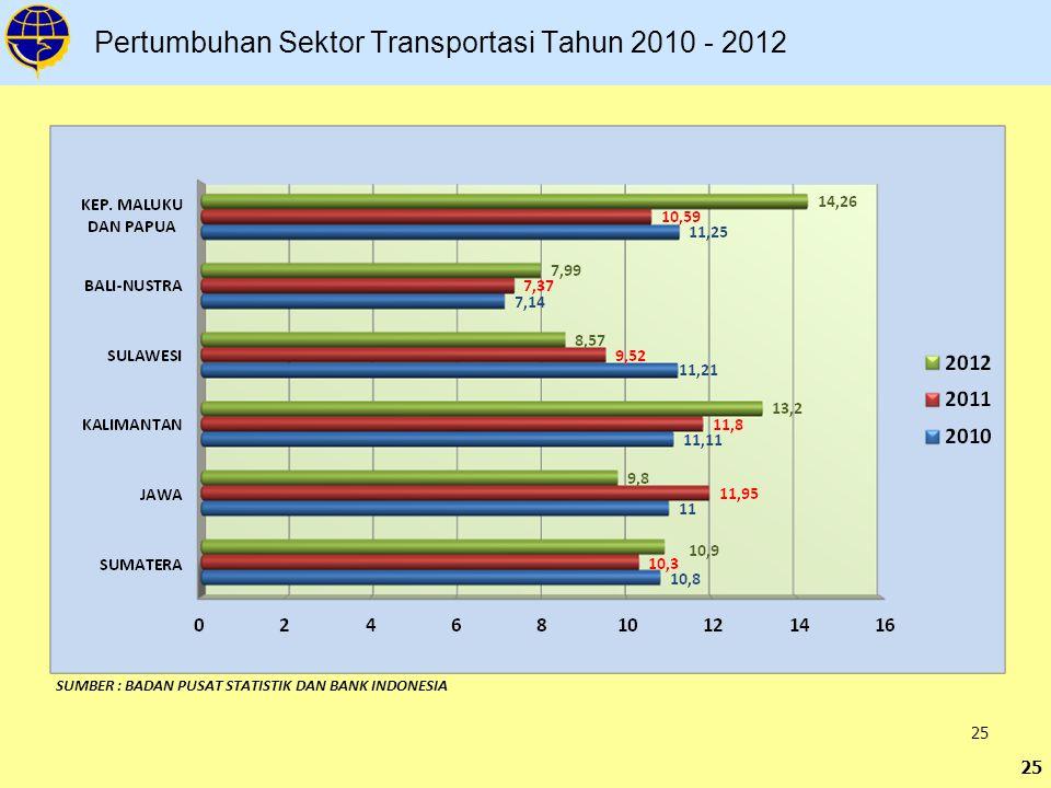 25 Pertumbuhan Sektor Transportasi Tahun 2010 - 2012 SUMBER : BADAN PUSAT STATISTIK DAN BANK INDONESIA