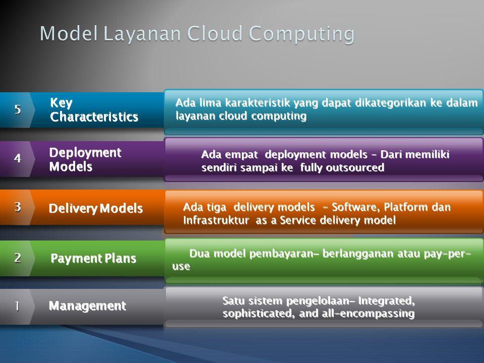 1 1 Management 4 4 Deployment Models Deployment Models 5 5 Key Characteristics Key Characteristics 3 3 Delivery Models 2 2 Payment Plans Ada lima kara