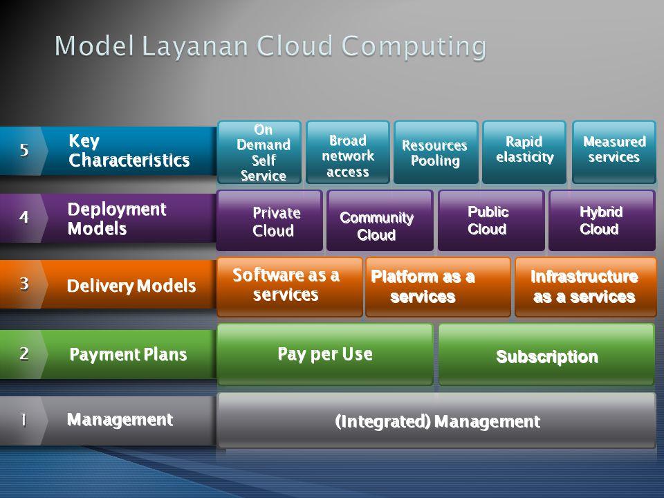 1 1 (Integrated) Management Management Community Cloud Public Cloud Hybrid Cloud 4 4 Deployment Models Deployment Models Private Cloud 5 5 On Demand S