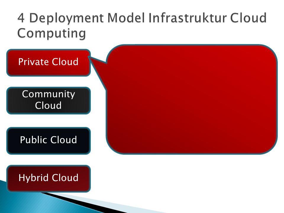 Infrastruktur layanan cloud dioperasikan hanya untuk sebuah organisasi /perushaaan tertentu Pelanggannya biasanya organisasi dengan skala besar Infrastruktur dapat dikelola sendiri oleh organisasi atau oleh pihak ke-tiga Lokasi bisa on-site atau off-site Private Cloud Community Cloud Public Cloud Hybrid Cloud