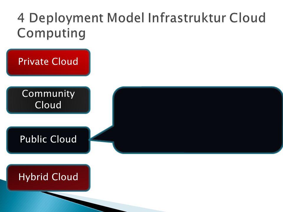 Jenis layanan cloud yang disediakan untuk umum atau group perusahaan Layanan disediakan oleh perusahaan penjual layanan cloud Private Cloud Community Cloud Public Cloud Hybrid Cloud