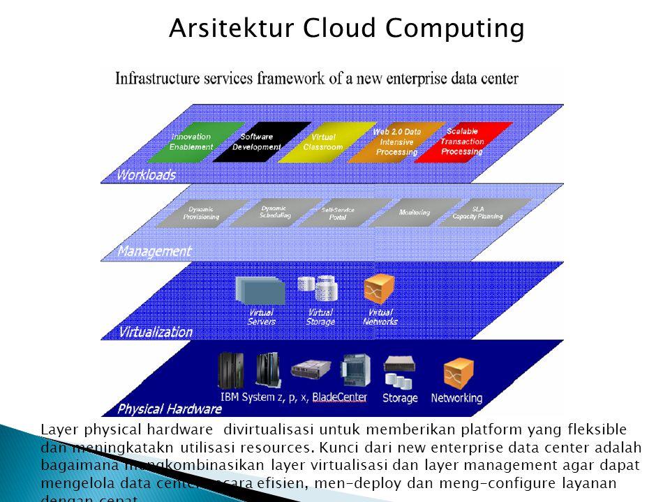 Layer physical hardware divirtualisasi untuk memberikan platform yang fleksible dan meningkatakn utilisasi resources.