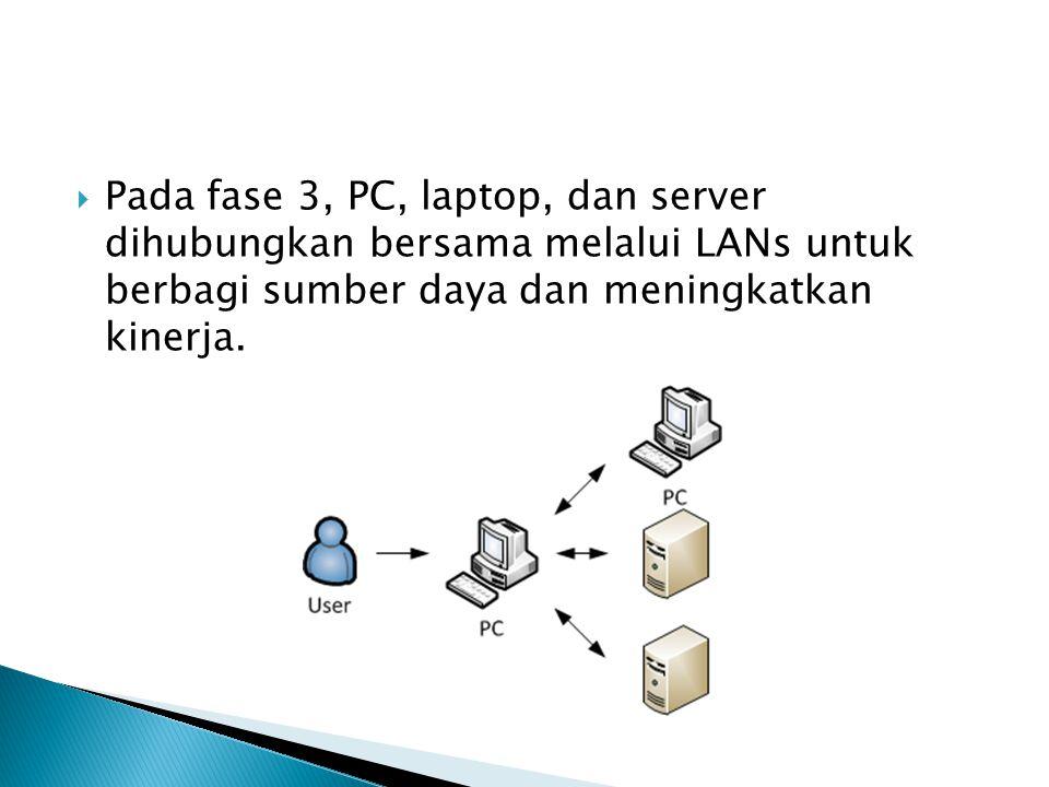  Pada fase 3, PC, laptop, dan server dihubungkan bersama melalui LANs untuk berbagi sumber daya dan meningkatkan kinerja.