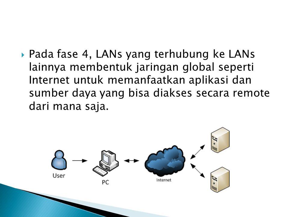  Pada fase 4, LANs yang terhubung ke LANs lainnya membentuk jaringan global seperti Internet untuk memanfaatkan aplikasi dan sumber daya yang bisa di