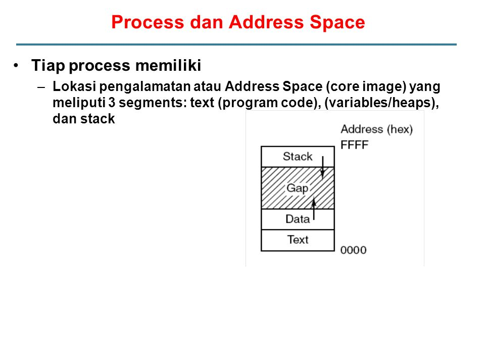 Process dan Address Space Tiap process memiliki –Lokasi pengalamatan atau Address Space (core image) yang meliputi 3 segments: text (program code), (v