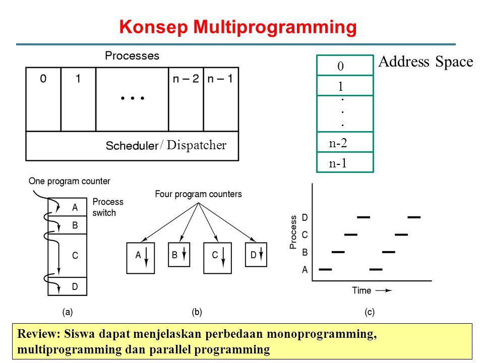 Konsep Multiprogramming 0 1 n-1 n-2......