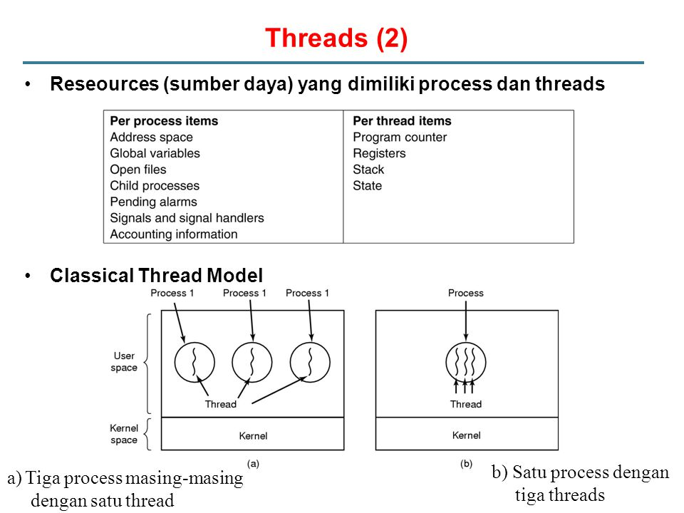 Threads (2) Reseources (sumber daya) yang dimiliki process dan threads Classical Thread Model a)Tiga process masing-masing dengan satu thread b) Satu process dengan tiga threads
