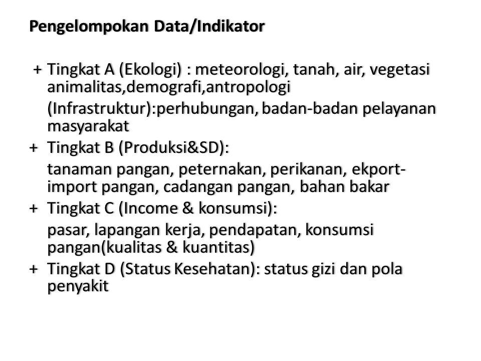 PengelompokanData/IndikatorPengelompokan Data/Indikator +TingkatA(Ekologi) :meteorologi,tanah,air,vegetasi animalitas,demografi,antropologi +Tingkat A