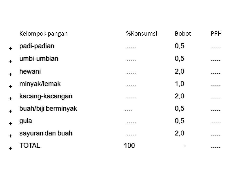 Kelompok pangan%KonsumsiBobotPPH+ padi-padianpadi-padian..........0,50,50,50,5 + umbi-umbianumbi-umbian..........0,50,50,50,5 + hewanihewanihewanihewa