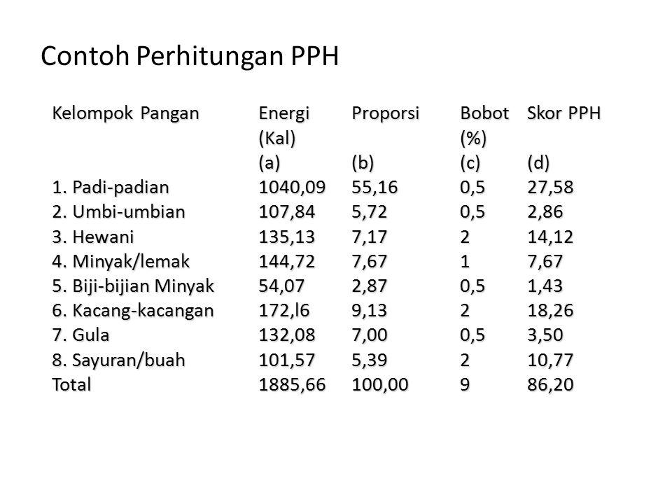 Contoh Perhitungan PPH KelompokPangan Energi Proporsi Bobot SkorPPH (Kal) (%) Kelompok Pangan Energi Proporsi Bobot Skor PPH (Kal) (%) (a)(b) (c) (d)