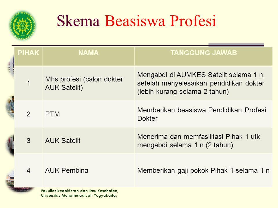Fakultas kedokteran dan Ilmu Kesehatan, Universitas Muhammadiyah Yogyakarta. Skema Beasiswa Profesi PIHAKNAMATANGGUNG JAWAB 1 Mhs profesi (calon dokte