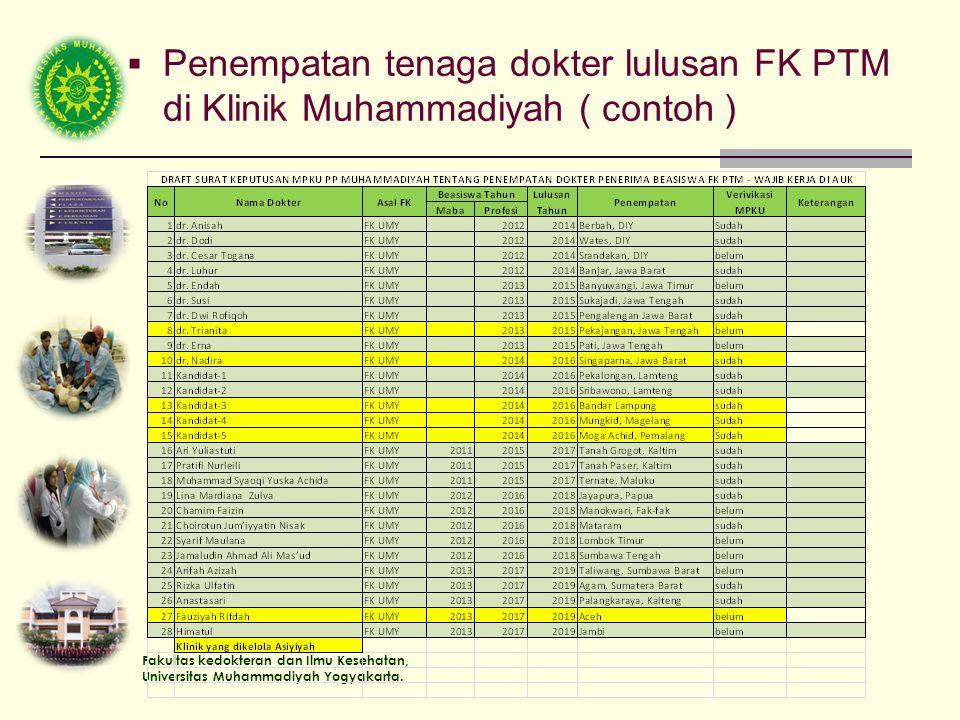 Fakultas kedokteran dan Ilmu Kesehatan, Universitas Muhammadiyah Yogyakarta.  Penempatan tenaga dokter lulusan FK PTM di Klinik Muhammadiyah ( contoh