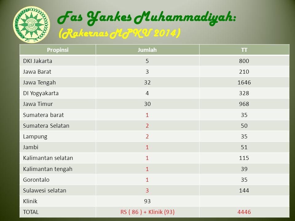 Asosiasi Pendidikan Kedokteran dan Kesehatan Muhammadiyah Fas Yankes Muhammadiyah: (Rakernas MPKU 2014) PropinsiJumlahTT DKI Jakarta 5800 Jawa Barat 3