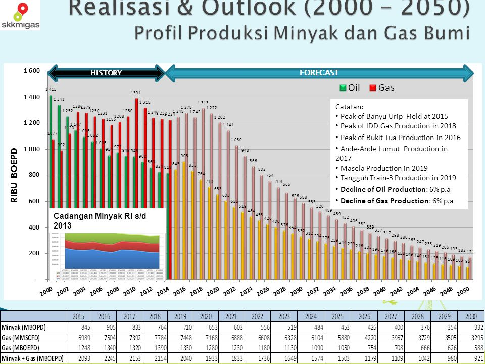 16 PRIVATE AND CONFIDENTIAL Realisasi & Outlook (2000 – 2050) Profil Produksi Minyak dan Gas Bumi HISTORY FORECAST Catatan: Peak of Banyu Urip Field a