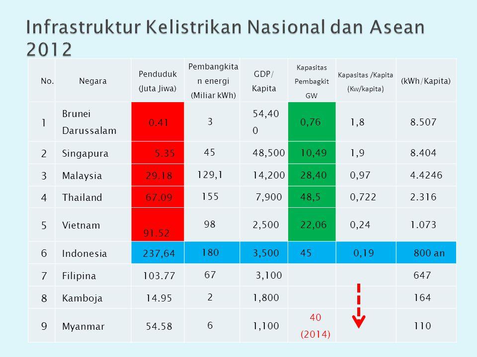 No.Negara Penduduk (Juta Jiwa) Pembangkita n energi (Miliar kWh) GDP/ Kapita Kapasitas Pembagkit GW Kapasitas /Kapita (Kw/kapita) (kWh/Kapita) 1 Brunei Darussalam 0.41 3 54,40 0 0,761,88.507 2 Singapura 5.35 45 48,50010,491,98.404 3 Malaysia29.18 129,1 14,20028,400,974.4246 4 Thailand67.09 155 7,90048,50,7222.316 5 Vietnam 91.52 98 2,50022,060,241.073 6 Indonesia237,64 180 3,500450,19800 an 7 Filipina103.77 67 3,100647 8 Kamboja14.95 2 1,800164 9 Myanmar54.58 6 1,100 40 (2014) 110