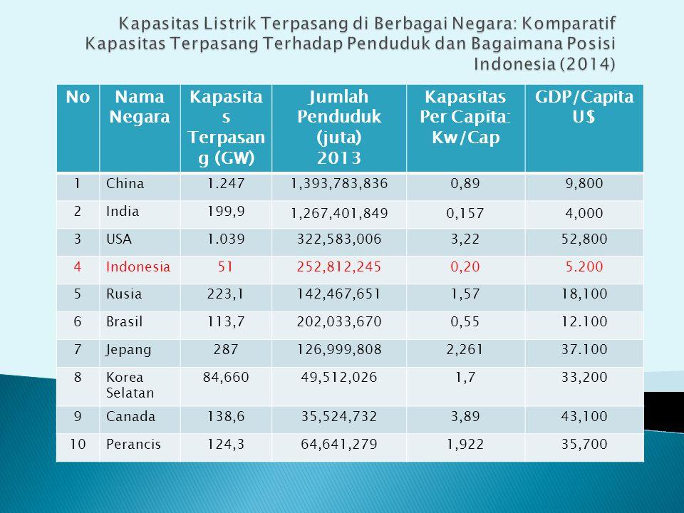 NoNama Negara Kapasita s Terpasan g (GW) Jumlah Penduduk (juta) 2013 Kapasitas Per Capita: Kw/Cap GDP/Capita U$ 1China1.2471,393,783,8360,899,800 2India199,9 1,267,401,8490,1574,000 3USA1.039322,583,0063,2252,800 4Indonesia51252,812,2450,205.200 5Rusia223,1142,467,6511,5718,100 6Brasil113,7202,033,6700,5512.100 7Jepang287126,999,8082,26137.100 8Korea Selatan 84,66049,512,0261,733,200 9Canada138,635,524,7323,8943,100 10Perancis124,364,641,2791,92235,700