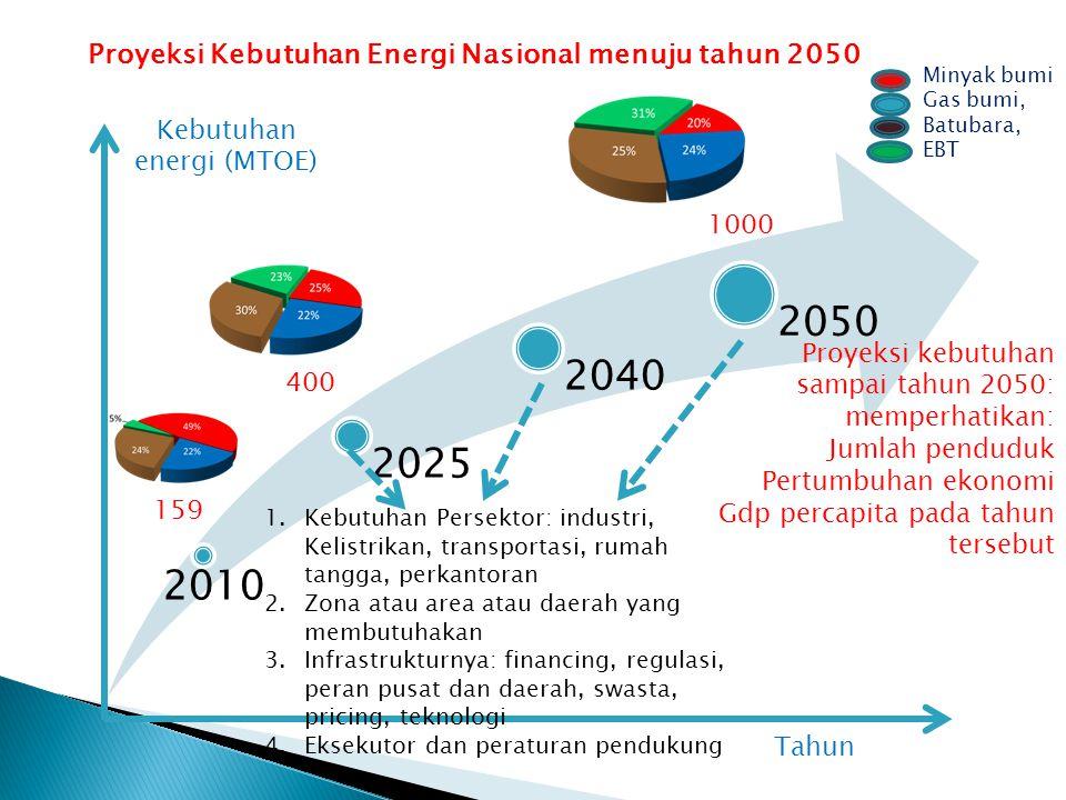 2010 2025 2040 2050 Proyeksi Kebutuhan Energi Nasional menuju tahun 2050 Tahun Kebutuhan energi (MTOE) Proyeksi kebutuhan sampai tahun 2050: memperhatikan: Jumlah penduduk Pertumbuhan ekonomi Gdp percapita pada tahun tersebut 159 400 1000 Minyak bumi Gas bumi, Batubara, EBT 1.Kebutuhan Persektor: industri, Kelistrikan, transportasi, rumah tangga, perkantoran 2.Zona atau area atau daerah yang membutuhakan 3.Infrastrukturnya: financing, regulasi, peran pusat dan daerah, swasta, pricing, teknologi 4.Eksekutor dan peraturan pendukung