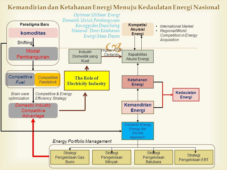  Kemandirian dan Ketahanan Energi Menuju Kedaulatan Energi Nasional Kedaulatan Energi Ketahanan Energi Kemandirian Energi Kapabilitas Akuisi Energi Industri Domestik yang Kuat Kompetisi Akuisisi Energi komoditas Modal Pembangunan Competitive Fuel Competitive Feedstock Domestic Industry Competitive Advantage Competitive & Energy Efficiency Strategy Domestic Energy Energy Mix Society Approach.