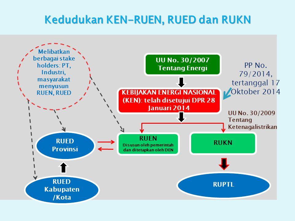 Kedudukan KEN-RUEN, RUED dan RUKN UU No.